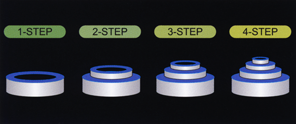 2-Axis Simultaneous Control enables grinding up to 4 steps